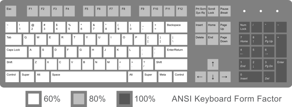 ANSI Keyboard layout with different form factor