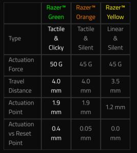 Razer Switch Spec